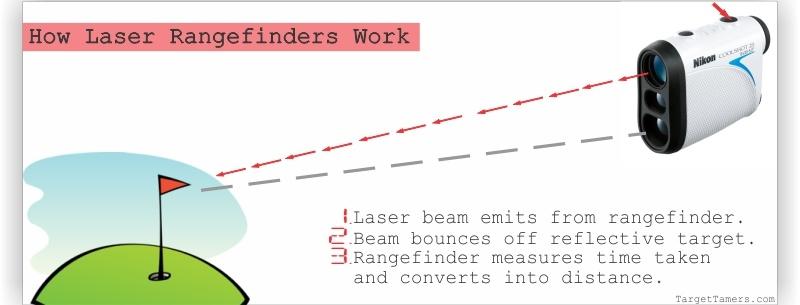 How-Laser-Rangefinders-Work